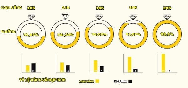 Cách phân biệt vàng 10k,14k,18k,24k và vàng trắng